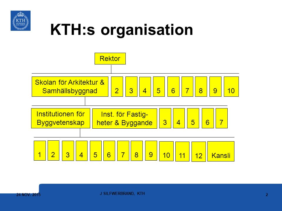 KTH:s organisation Rektor Skolan för Arkitektur & Samhällsbyggnad 2 3 4 5 6 7 8 9 10 3 4 5 6 7 8 9 1 2 Kansli 11 12 Institutionen för Byggvetenskap 3