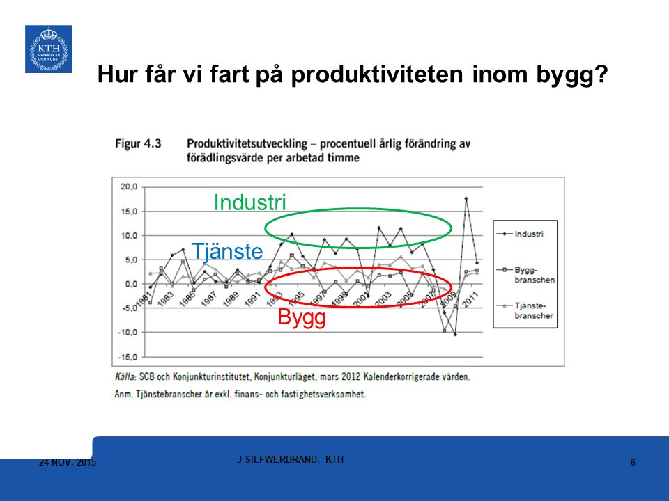 Hur får vi fart på produktiviteten inom bygg? Industri Tjänste Bygg 24 NOV. 2015 J SILFWERBRAND, KTH 6