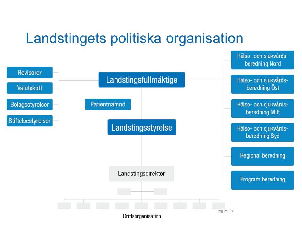 Landstingets politiska organisation BILD 12
