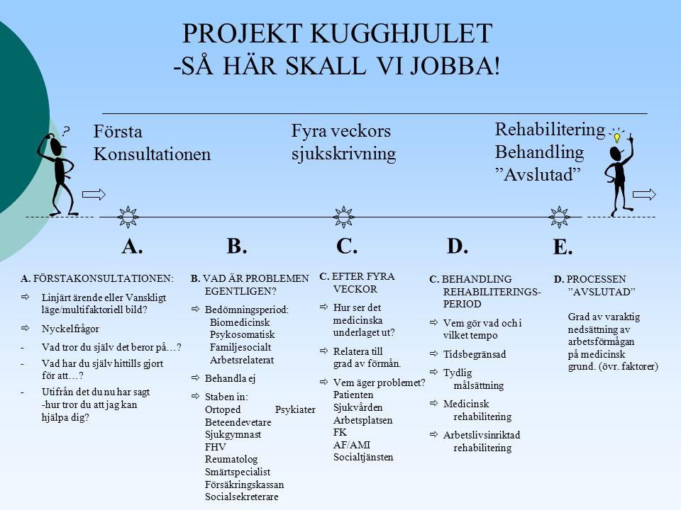 PROJEKT KUGGHJULET -SÅ HÄR SKALL VI JOBBA. A.B.C.D.