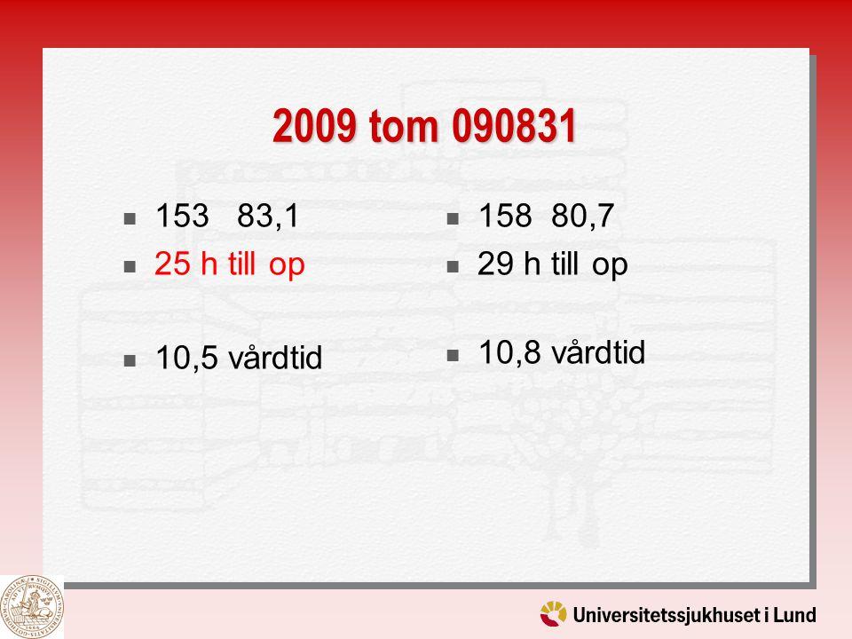 2009 tom 090831 153 83,1 25 h till op 10,5 vårdtid 158 80,7 29 h till op 10,8 vårdtid