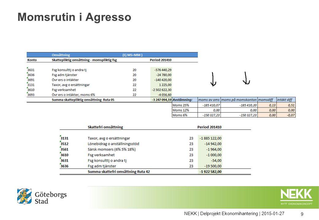 Momsrutin i Agresso Omvänd skattskyldighet ( utländska fakturor ) Vid bokföring (via dagrapport, annan BFO, på sikt Winst?) ska en rad med framräknat fiktivt momsbelopp läggas till i kredit med konto 264x/265x beroende på momssats och motbokas konto 1675 (netto 0) Rapport med dessa verifikationer tas ut som stöd för manuell inmatning i momsrapport Rapporter för kontroll T ex transaktioner/saldon per vertyp, konto, momskod m m Kontroller och rättningar ske löpande NEKK | Delprojekt Ekonomihantering | 2015-01-27 10