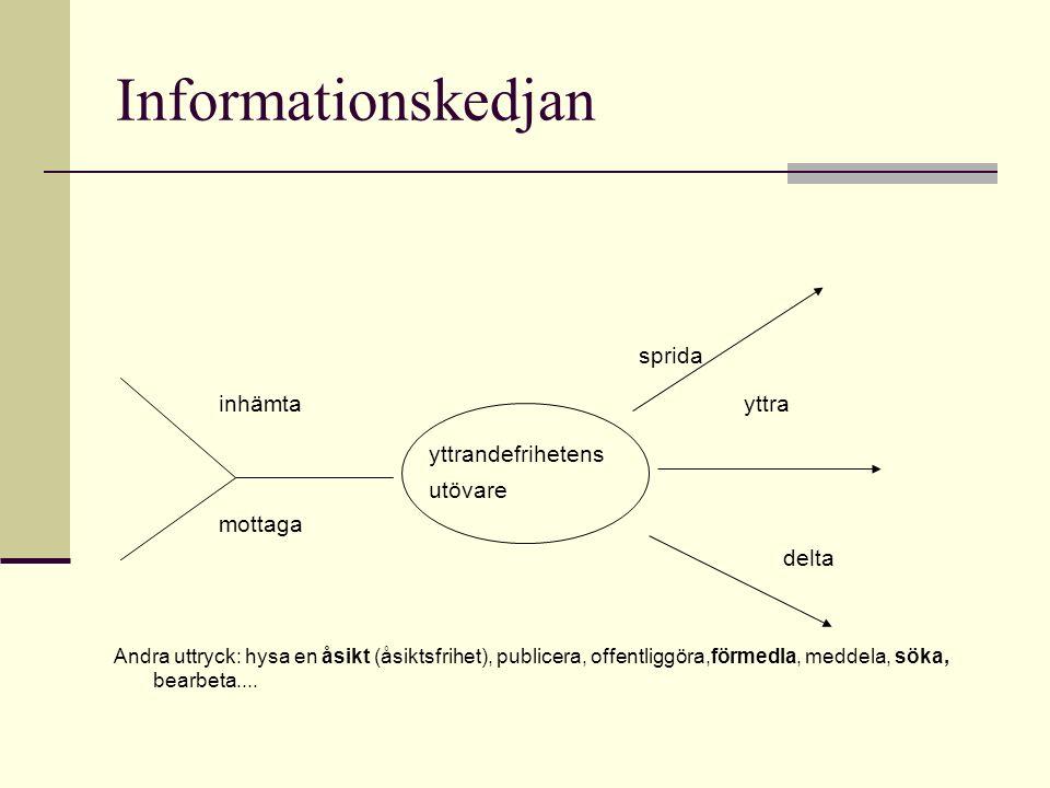 Informationskedjan sprida inhämtayttra yttrandefrihetens utövare mottaga delta Andra uttryck: hysa en åsikt (åsiktsfrihet), publicera, offentliggöra,förmedla, meddela, söka, bearbeta....