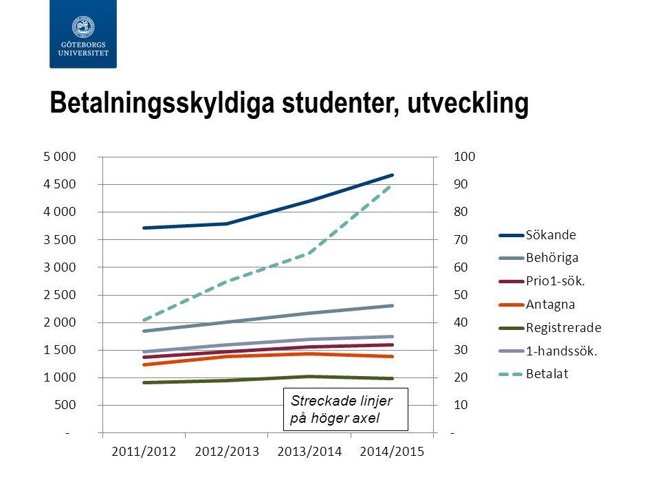 Betalningsskyldiga studenter, utveckling