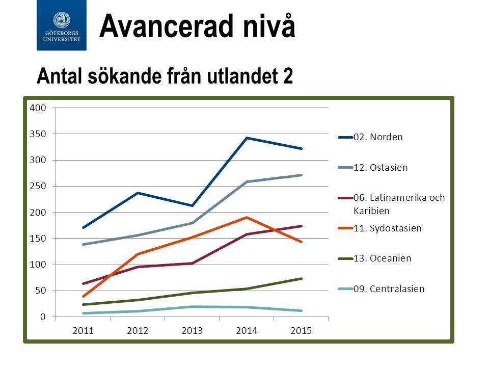 Antal sökande från utlandet 2 Avancerad nivå