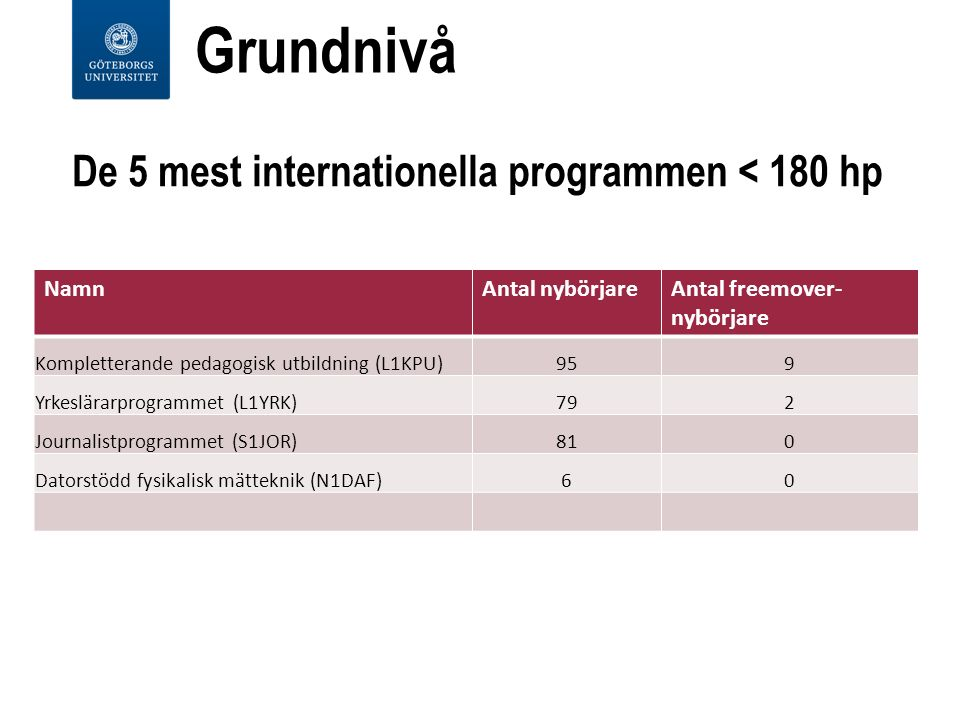 De 5 mest internationella programmen < 180 hp NamnAntal nybörjareAntal freemover- nybörjare Kompletterande pedagogisk utbildning (L1KPU)959 Yrkeslärarprogrammet (L1YRK)792 Journalistprogrammet (S1JOR)810 Datorstödd fysikalisk mätteknik (N1DAF)60 Grundnivå