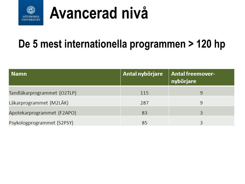 De 5 mest internationella programmen > 120 hp NamnAntal nybörjareAntal freemover- nybörjare Tandläkarprogrammet (O2TLP)1159 Läkarprogrammet (M2LÄK)2879 Apotekarprogrammet (F2APO)833 Psykologprogrammet (S2PSY)853 Avancerad nivå