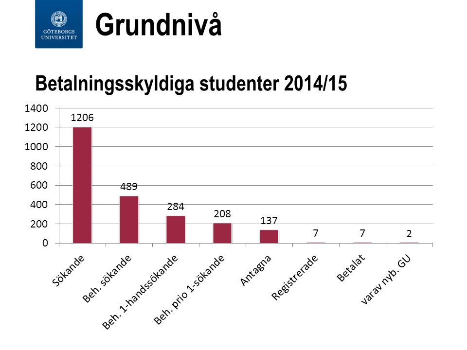 Betalningsskyldiga studenter 2014/15 Grundnivå