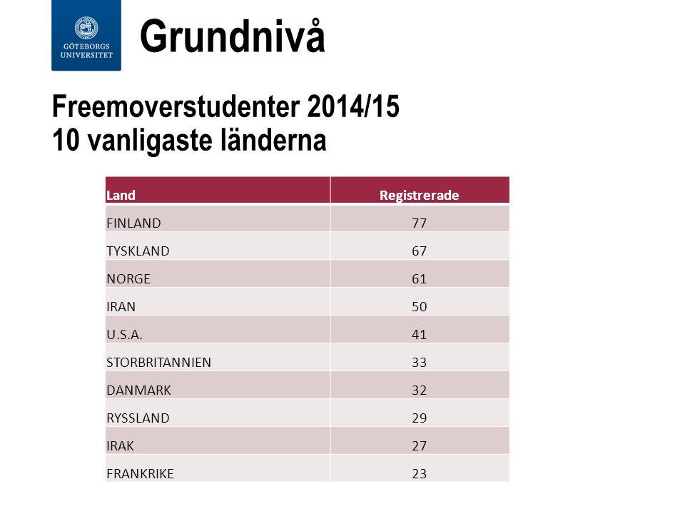Freemoverstudenter 2014/15 10 vanligaste länderna LandRegistrerade FINLAND77 TYSKLAND67 NORGE61 IRAN50 U.S.A.41 STORBRITANNIEN33 DANMARK32 RYSSLAND29 IRAK27 FRANKRIKE23 Grundnivå