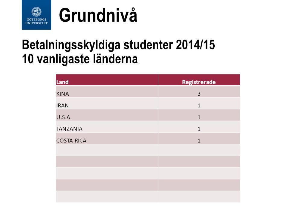 Betalningsskyldiga studenter 2014/15 10 vanligaste länderna LandRegistrerade KINA3 IRAN1 U.S.A.1 TANZANIA1 COSTA RICA1 Grundnivå