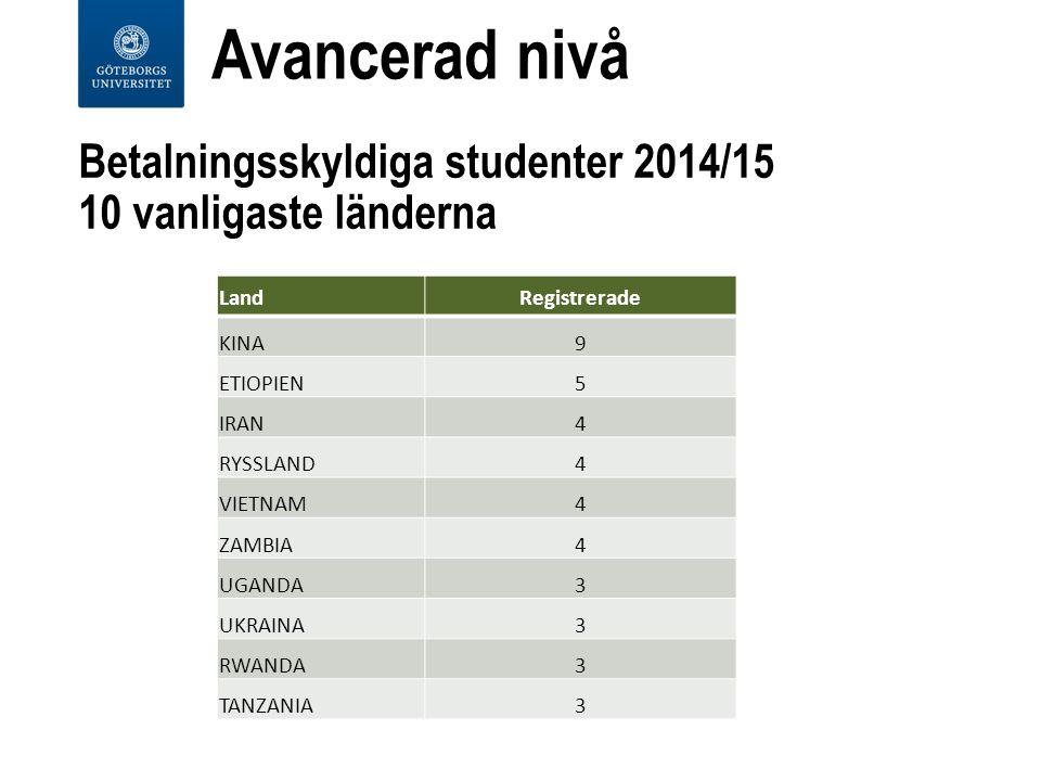 Betalningsskyldiga studenter 2014/15 10 vanligaste länderna LandRegistrerade KINA9 ETIOPIEN5 IRAN4 RYSSLAND4 VIETNAM4 ZAMBIA4 UGANDA3 UKRAINA3 RWANDA3 TANZANIA3 Avancerad nivå