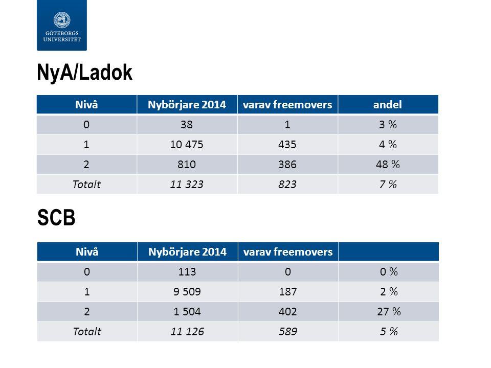 NyA/Ladok NivåNybörjare 2014varav freemoversandel 03813 % 110 4754354 % 281038648 % Totalt11 3238237 % NivåNybörjare 2014varav freemovers 011300 % 19 5091872 % 21 50440227 % Totalt11 1265895 % SCB