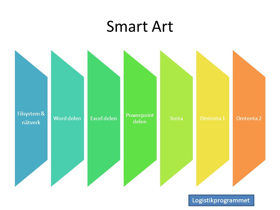 Logistikprogrammet Smart Art Filsystem & nätverk Word delenExcel delen Powerpoint delen TentaOmtenta 1Omtenta 2