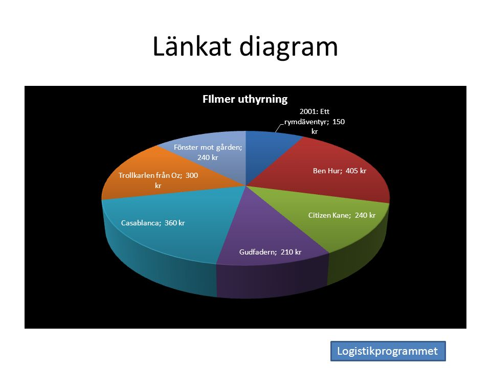 Logistikprogrammet Länkat diagram