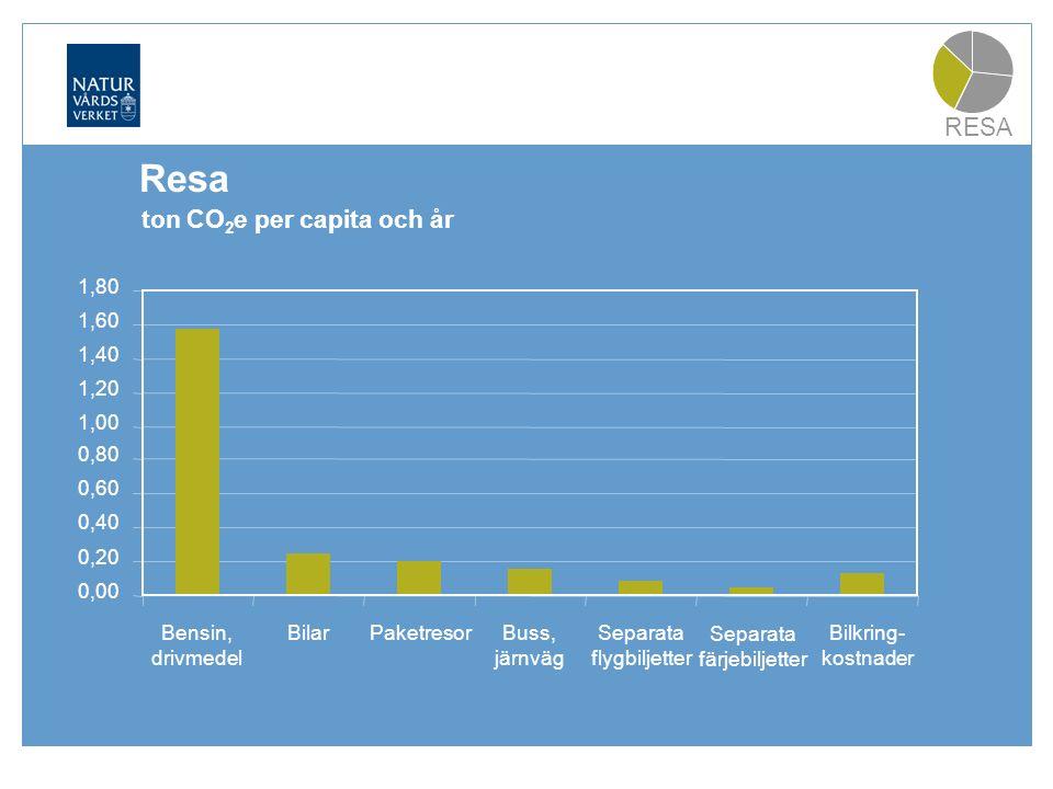 Resa RESA 0,00 0,20 0,40 0,60 0,80 1,00 1,20 1,40 1,60 1,80 Bensin, drivmedel Bilar Paketresor Buss, järnväg Separata flygbiljetter Separata färjebiljetter Bilkring- kostnader ton CO 2 e per capita och år Resa