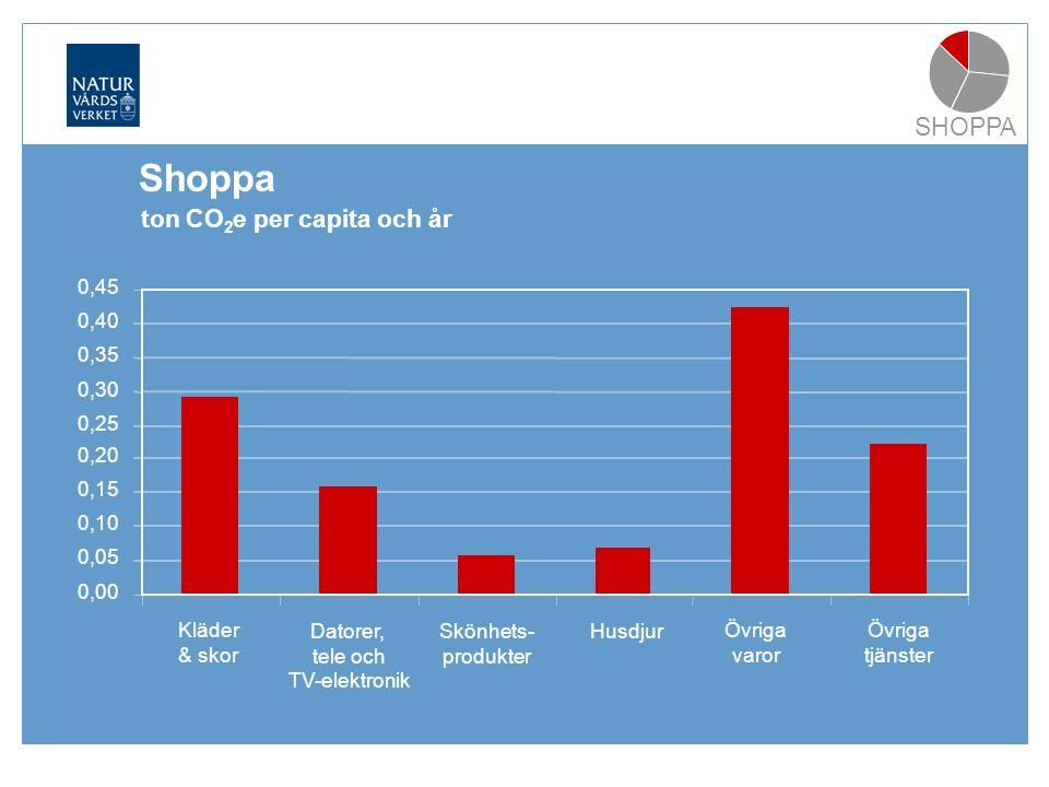 Shoppa SHOPPA 0,00 0,05 0,10 0,15 0,20 0,25 0,30 0,35 0,40 0,45 Kläder & skor Datorer, tele och TV-elektronik Skönhets- produkter Husdjur Övriga varor Övriga tjänster ton CO 2 e per capita och år Shoppa