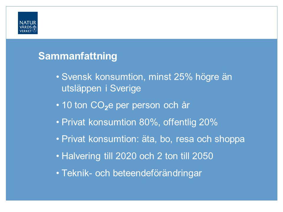 Sammanfattning Svensk konsumtion, minst 25% högre än utsläppen i Sverige 10 ton CO 2 e per person och år Privat konsumtion 80%, offentlig 20% Privat konsumtion: äta, bo, resa och shoppa Halvering till 2020 och 2 ton till 2050 Teknik- och beteendeförändringar