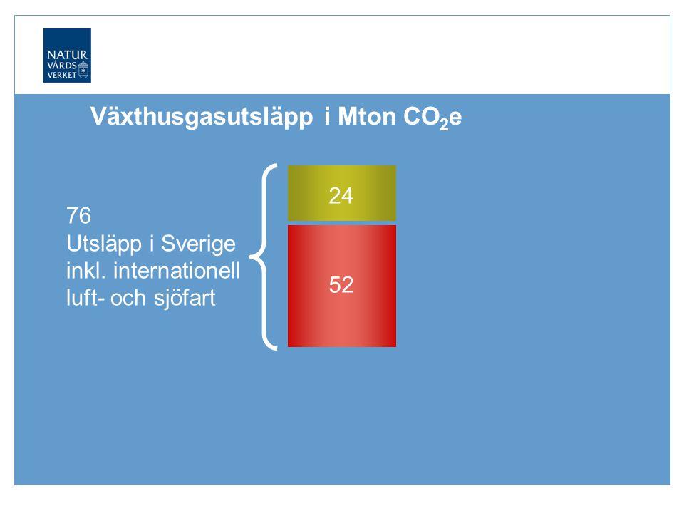76 Utsläpp i Sverige inkl. internationell luft- och sjöfart Växthusgasutsläpp i Mton CO 2 e 24 52