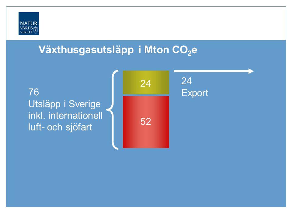 24 Export Växthusgasutsläpp i Mton CO 2 e 52 76 Utsläpp i Sverige inkl.