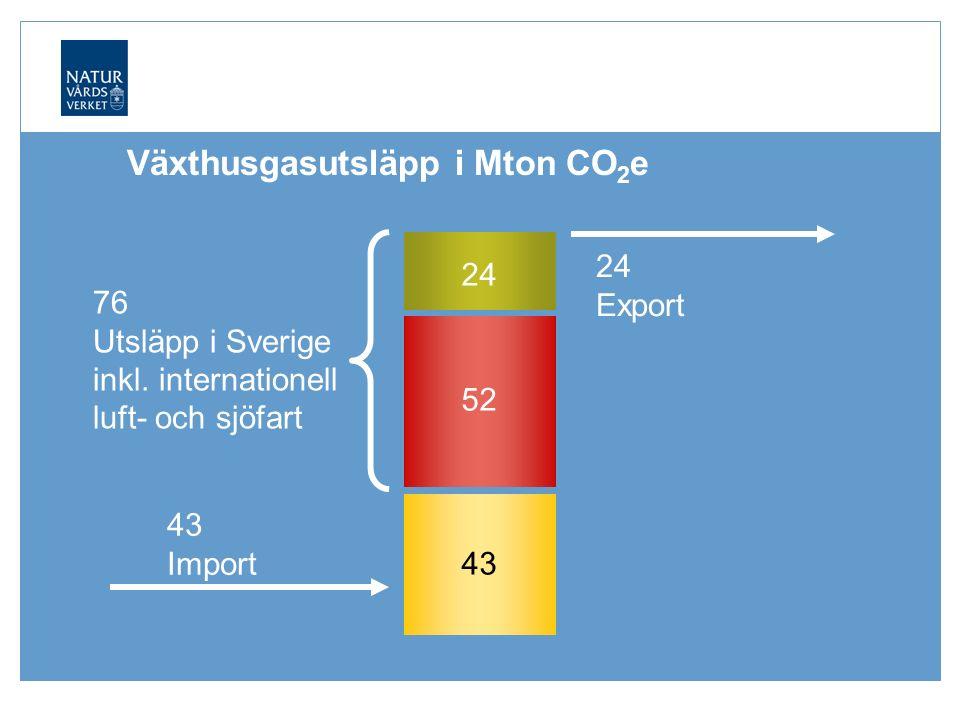 43 Import Växthusgasutsläpp i Mton CO 2 e 43 52 76 Utsläpp i Sverige inkl.