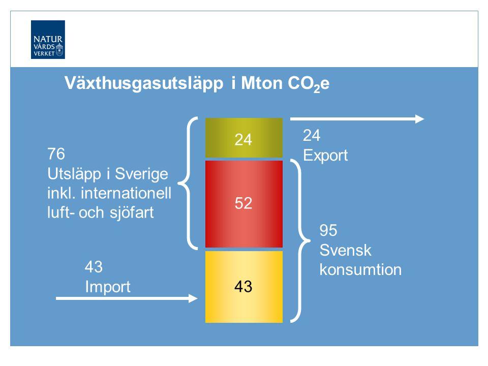 43 Import 95 Svensk konsumtion Växthusgasutsläpp i Mton CO 2 e 43 52 76 Utsläpp i Sverige inkl.