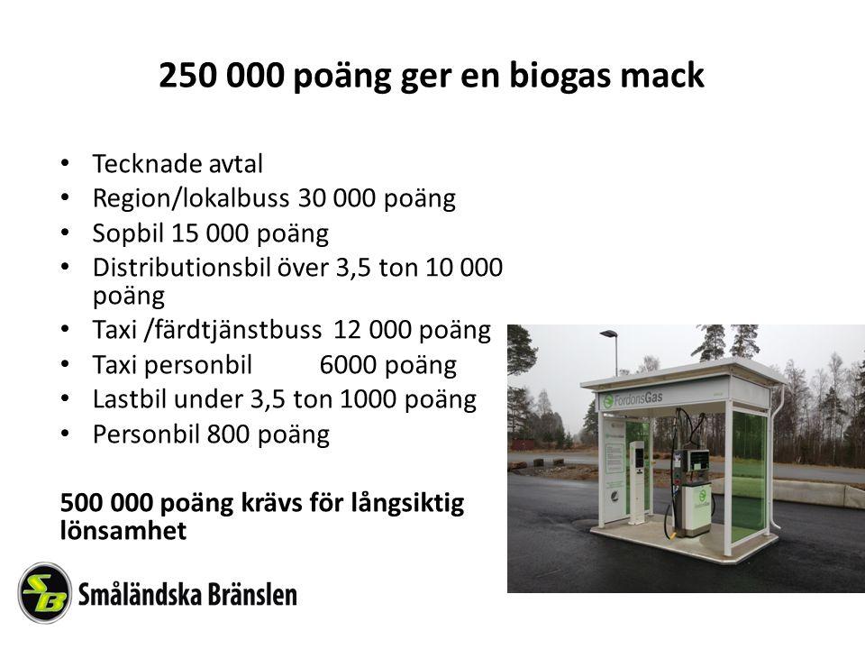 250 000 poäng ger en biogas mack Tecknade avtal Region/lokalbuss 30 000 poäng Sopbil 15 000 poäng Distributionsbil över 3,5 ton 10 000 poäng Taxi /färdtjänstbuss 12 000 poäng Taxi personbil6000 poäng Lastbil under 3,5 ton 1000 poäng Personbil 800 poäng 500 000 poäng krävs för långsiktig lönsamhet