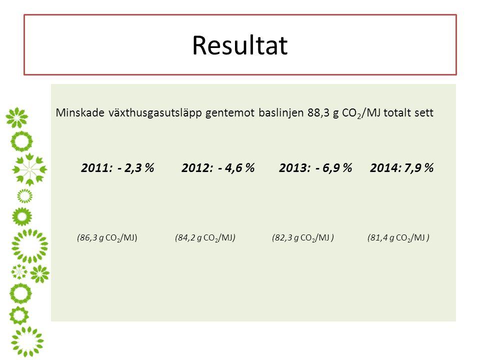 Resultat Minskade växthusgasutsläpp gentemot baslinjen 88,3 g CO 2 /MJ totalt sett 2011: - 2,3 % 2012: - 4,6 % 2013: - 6,9 % 2014: 7,9 % (86,3 g CO 2 /MJ) (84,2 g CO 2 /MJ) (82,3 g CO 2 /MJ ) (81,4 g CO 2 /MJ )