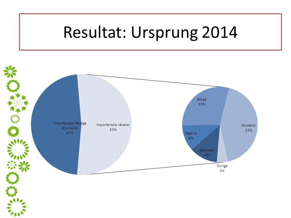 Resultat: Ursprung 2014