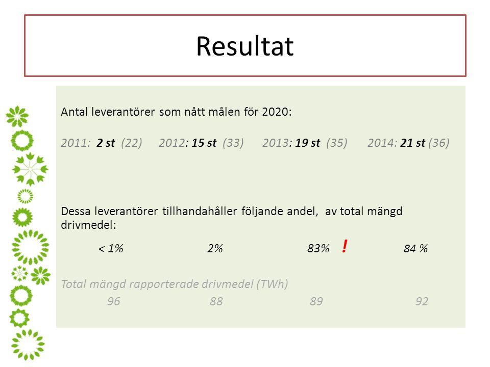 Resultat Antal leverantörer som nått målen för 2020: 2011: 2 st (22) 2012: 15 st (33) 2013: 19 st (35) 2014: 21 st (36) Dessa leverantörer tillhandahåller följande andel, av total mängd drivmedel: < 1% 2% 83% .