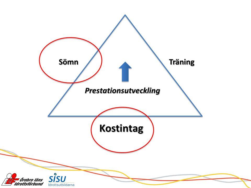 Källa: Erik Hellmén, Bra mat för unga idrottare, SISU Idrottsböcker