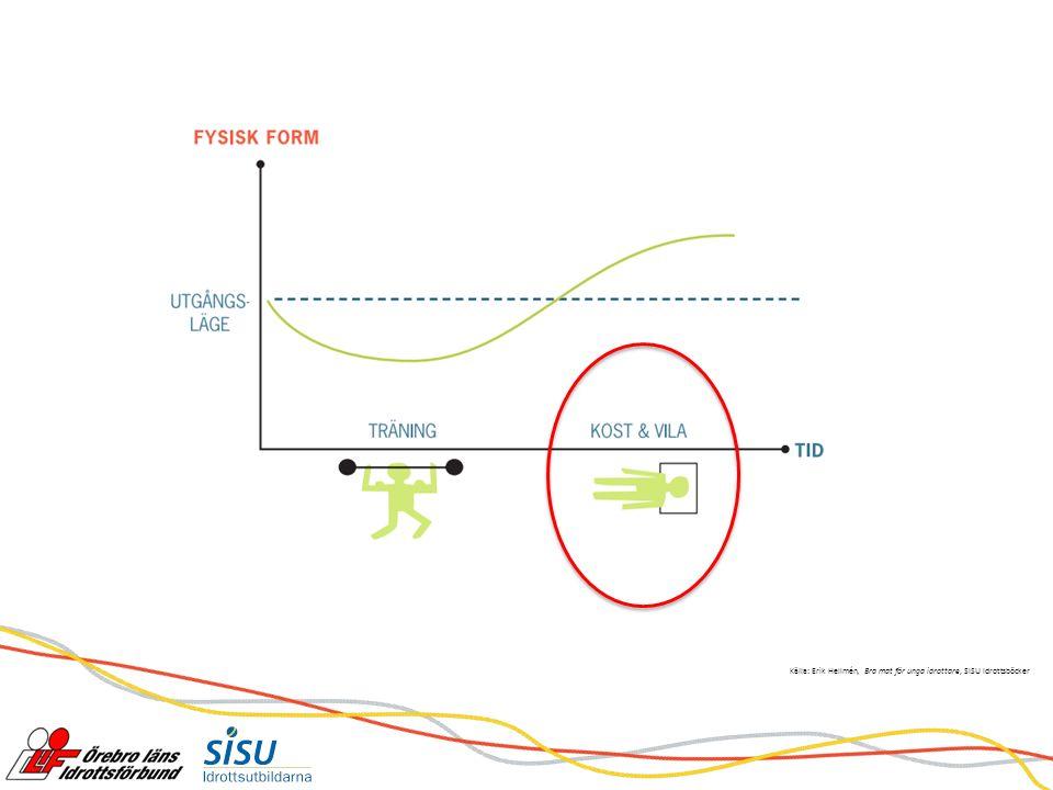 Idrottsmatens mål Täcka energi och näringsbehov Optimal kroppsvikt Optimal återhämtning Maximal prestationsförmåga God hälsa