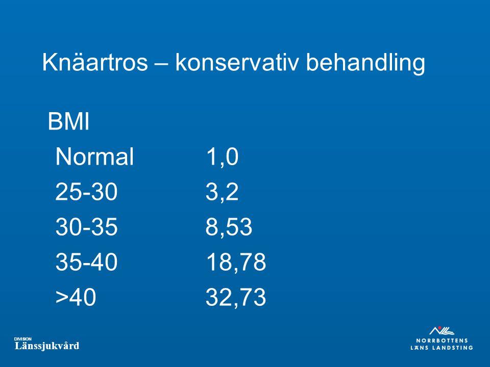 DIVISION Länssjukvård Knäartros – konservativ behandling BMI Normal1,0 25-303,2 30-358,53 35-4018,78 >4032,73