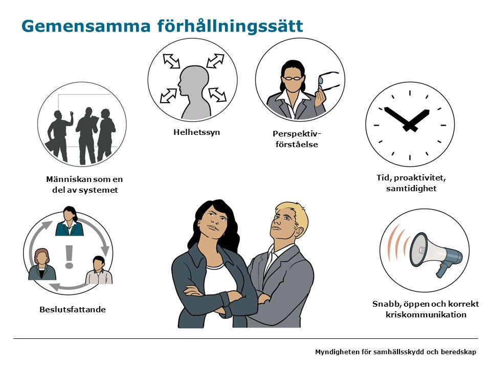 Myndigheten för samhällsskydd och beredskap Gemensamma förhållningssätt Människan som en del av systemet Beslutsfattande Helhetssyn Perspektiv- förståelse Tid, proaktivitet, samtidighet Snabb, öppen och korrekt kriskommunikation