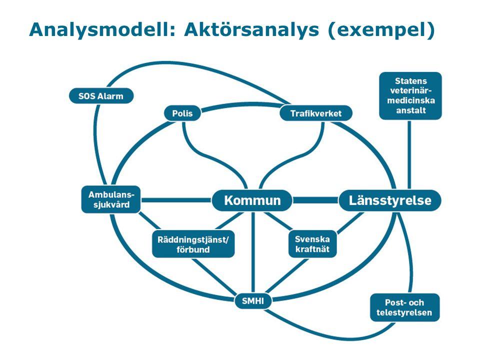 Myndigheten för samhällsskydd och beredskap Analysmodell: Aktörsanalys (exempel)