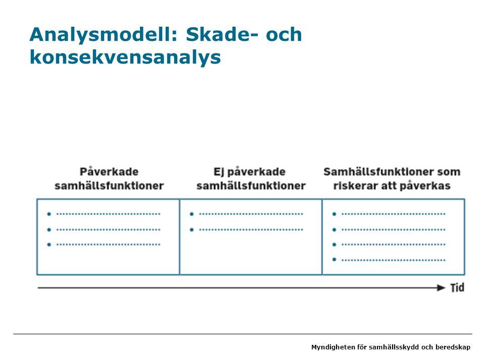 Myndigheten för samhällsskydd och beredskap Analysmodell: Skade- och konsekvensanalys