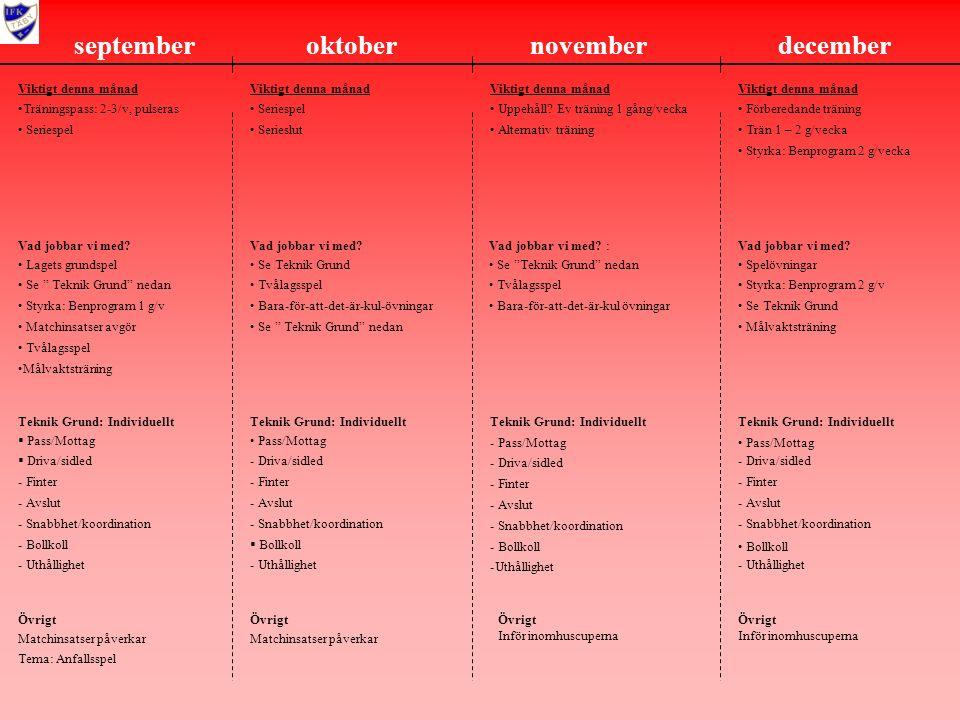 septemberoktobernovemberdecember Viktigt denna månad Träningspass: 2-3/v, pulseras Seriespel Vad jobbar vi med.
