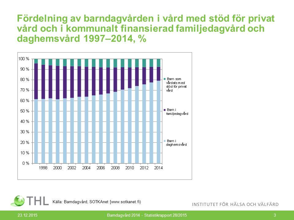 Fördelning av barndagvården i vård med stöd för privat vård och i kommunalt finansierad familjedagvård och daghemsvård 1997–2014, % 23.12.2015Barndagvård 2014 - Statistikrapport 28/20153 Källa: Barndagvård, SOTKAnet [www.sotkanet.fi)