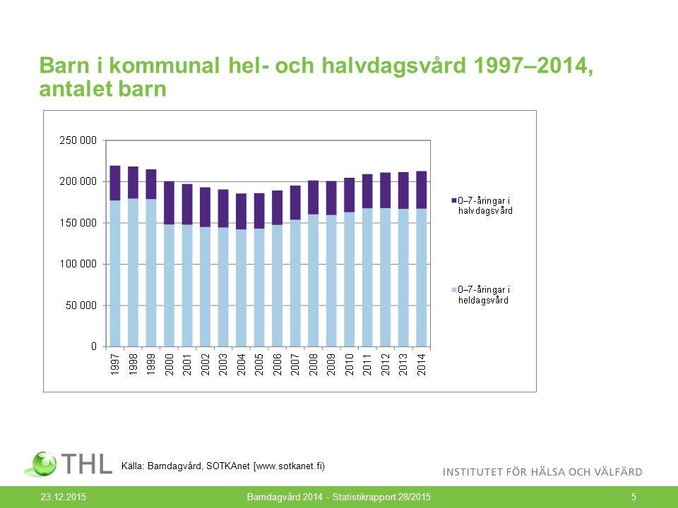 Barn i kommunal hel- och halvdagsvård 1997–2014, antalet barn 23.12.2015Barndagvård 2014 - Statistikrapport 28/20155 Källa: Barndagvård, SOTKAnet [www.sotkanet.fi)