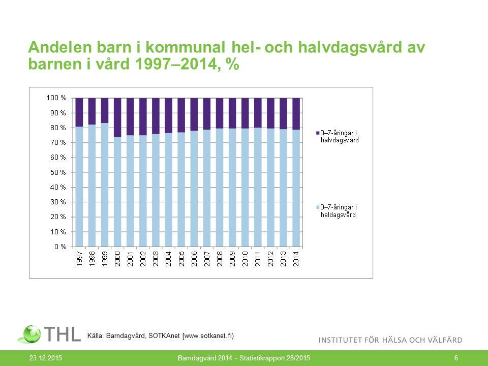 Andelen barn i kommunal hel- och halvdagsvård av barnen i vård 1997–2014, % 23.12.2015Barndagvård 2014 - Statistikrapport 28/20156 Källa: Barndagvård, SOTKAnet [www.sotkanet.fi)