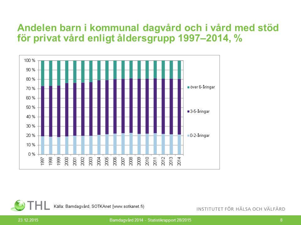 Andelen barn i kommunal dagvård och i vård med stöd för privat vård enligt åldersgrupp 1997–2014, % 23.12.2015Barndagvård 2014 - Statistikrapport 28/20158 Källa: Barndagvård, SOTKAnet [www.sotkanet.fi)