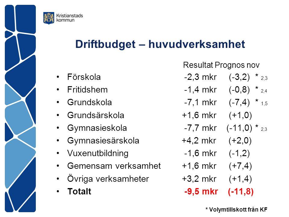 Driftbudget – huvudverksamhet Resultat Prognos nov Förskola -2,3 mkr (-3,2) * 2,3 Fritidshem -1,4 mkr (-0,8) * 2,4 Grundskola -7,1 mkr (-7,4) * 1,5 Grundsärskola +1,6 mkr (+1,0) Gymnasieskola -7,7 mkr (-11,0) * 2,3 Gymnasiesärskola +4,2 mkr (+2,0) Vuxenutbildning -1,6 mkr (-1,2) Gemensam verksamhet +1,6 mkr (+7,4) Övriga verksamheter +3,2 mkr (+1,4) Totalt -9,5 mkr (-11,8) * Volymtillskott från KF