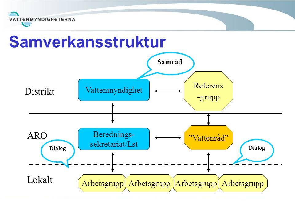"""Samverkansstruktur Vattenmyndighet Berednings- sekretariat/Lst """"Vattenråd"""" Referens - grupp Arbetsgrupp Distrikt ARO Lokalt Samråd Dialog"""