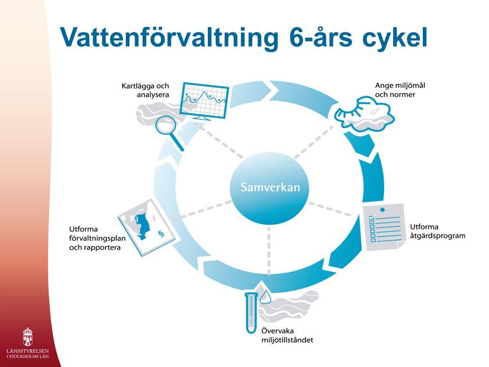 Vattenförvaltning 6-års cykel
