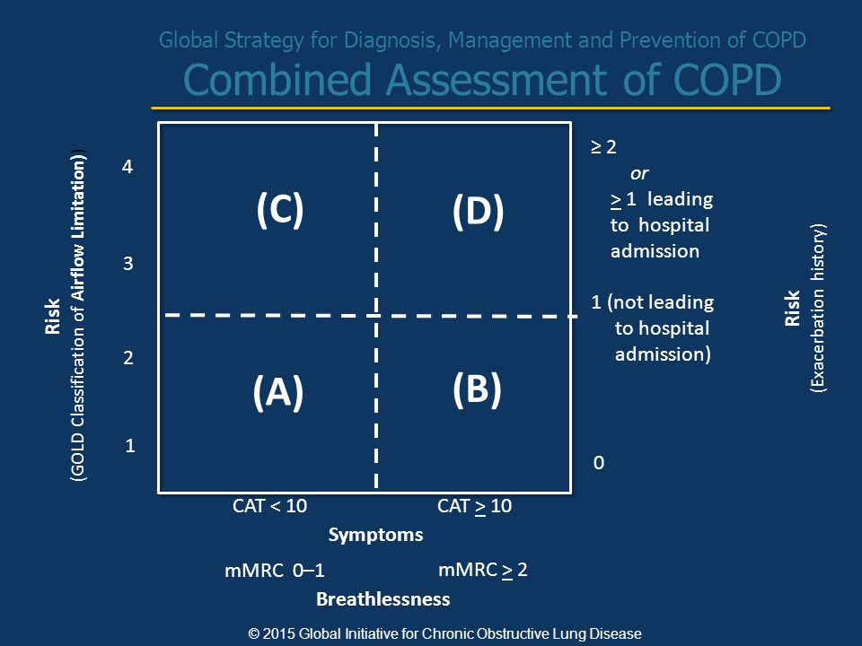 Global Strategy for Diagnosis, Management and Prevention of COPD Combined Assessment of COPD © 2015 Global Initiative for Chronic Obstructive Lung Disease Risk (GOLD Classification of Airflow Limitation)) Risk (Exacerbation history) ≥ 2 or > 1 leading to hospital admission 1 (not leading to hospital admission) 0 Symptoms (C) (D) (A) (B) CAT < 10 4 3 2 1 CAT > 10 Breathlessness mMRC 0–1 mMRC > 2