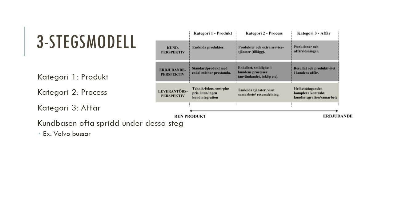 3-STEGSMODELL Kategori 1: Produkt Kategori 2: Process Kategori 3: Affär Kundbasen ofta spridd under dessa steg  Ex.