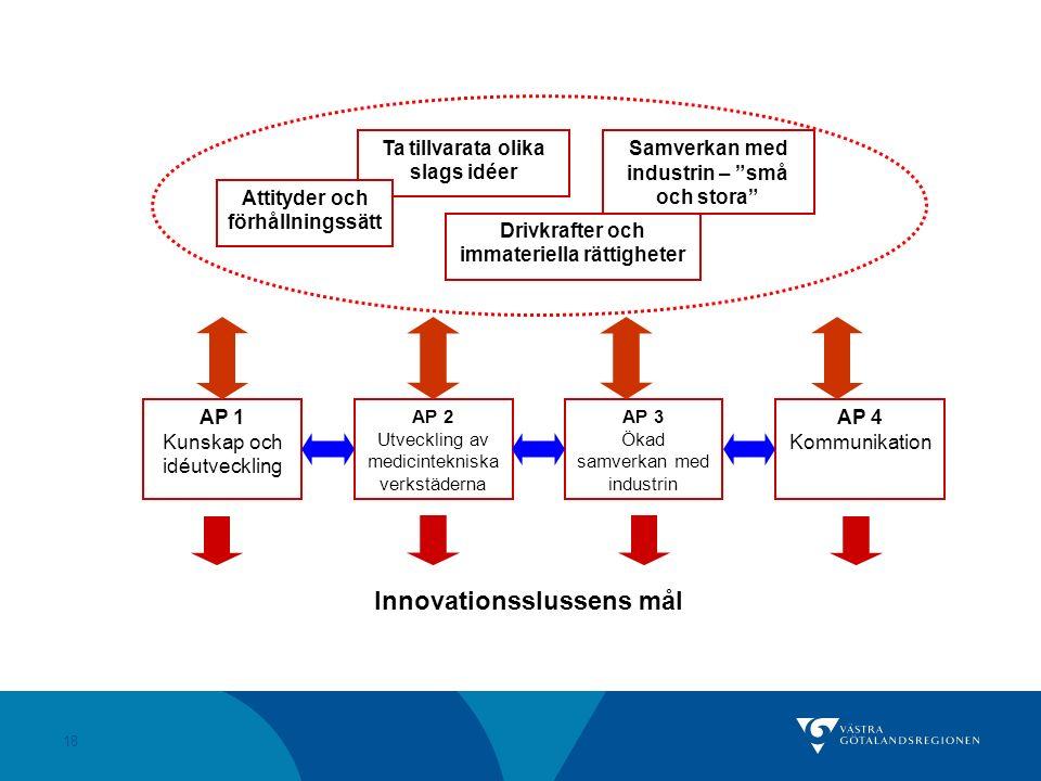 """18 Innovationsslussens mål Samverkan med industrin – """"små och stora"""" Ta tillvarata olika slags idéer Drivkrafter och immateriella rättigheter Attityde"""