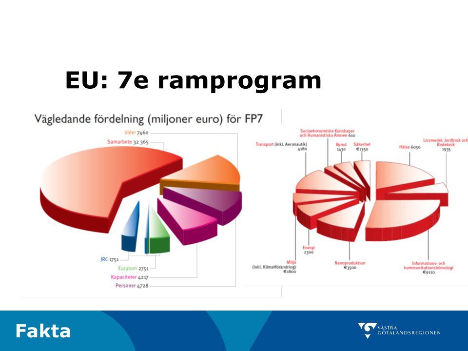 23 EU: 7e ramprogram Fakta