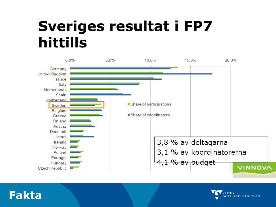 24 3,8 % av deltagarna 3,1 % av koordinatorerna 4,1 % av budget Sveriges resultat i FP7 hittills Fakta