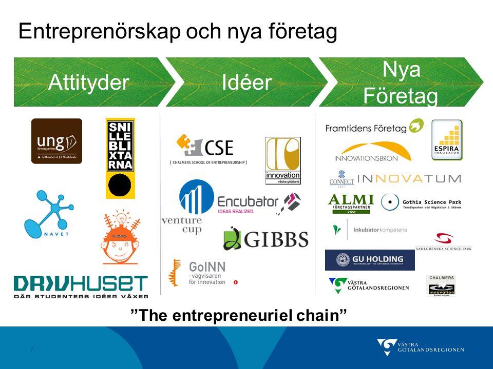 """7 Idéer Attityder Nya Företag """"The entrepreneuriel chain"""" Entreprenörskap och nya företag E"""