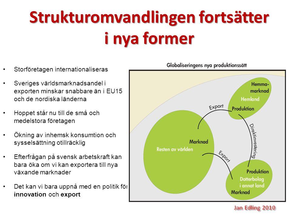 Storföretagen internationaliseras Sveriges världsmarknadsandel i exporten minskar snabbare än i EU15 och de nordiska länderna Hoppet står nu till de s